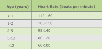 Heart rate table