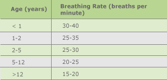 Breathing rate table
